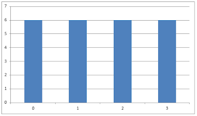 Ideal histogram of the image after the equalization