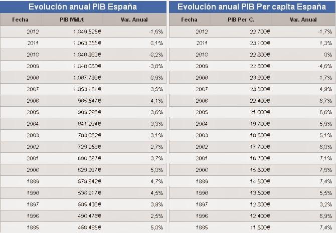 producto interno bruto espana