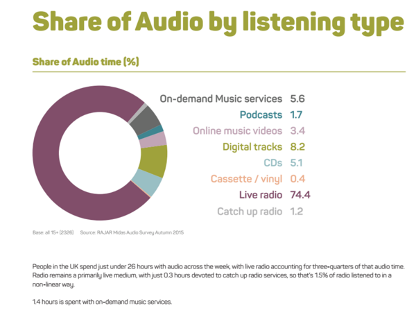 How Are Listeners Choosing to Listen?