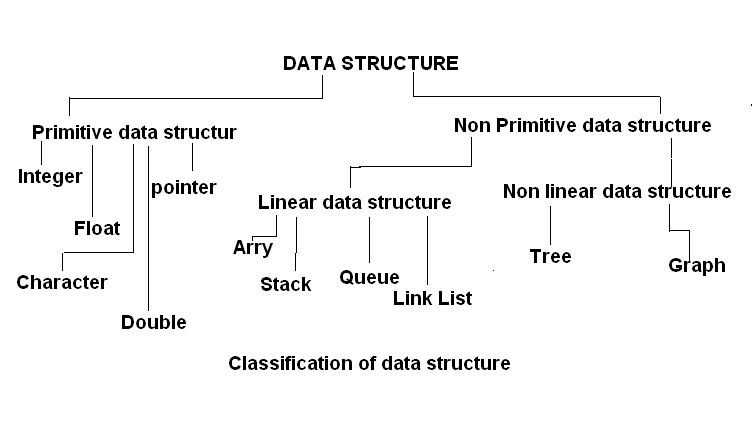Introduction to data structures.