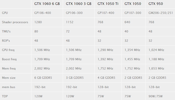 ガメチンブログ- blo: MSI GeForce GTX 1050 (2GB) / Ti (4GB) ベンチマーク