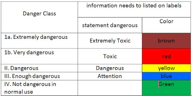 """pesticides"",""label"",""msds"""