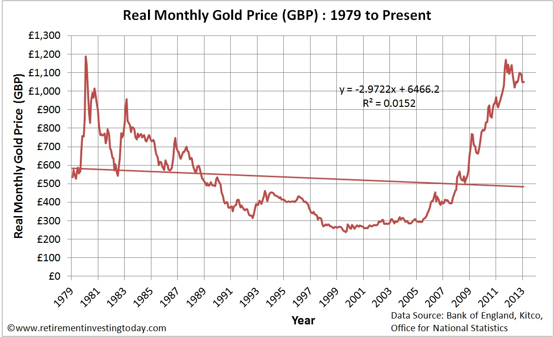 Real Monthly Gold Price in £'s