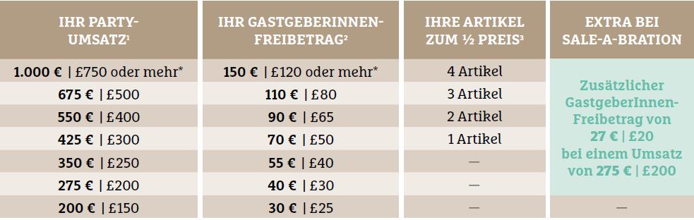 Sale a bration 2015, Stampin Up Geschenke, Stampin Up Frühjahrskatalog, Stampin Up Bestellen, Stampin Up Rabatt