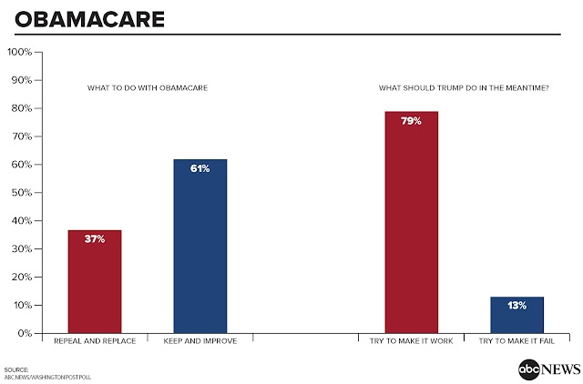 Support For ObamaCare Repeal and Replace Dwindling