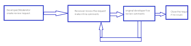 Crucible code review workflow