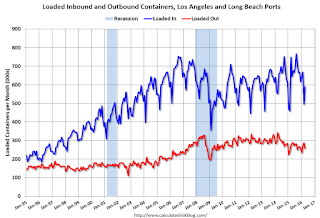 LA Area Port Traffic