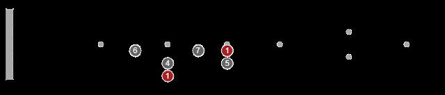 guitar pentatonic scale chart printable