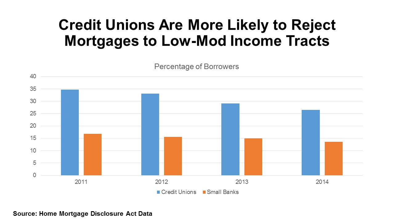 The Study Also Notes That Since 1990, Credit Unions Have Doubled Their  Market Share Of Consumer Loans. However, Small Banks Have Only A Small  Share Of