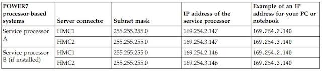 AIX for System Administrators