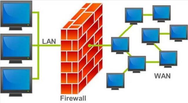 Cara Mengaktifkan atau Nonaktifkan Windows Firewall di windows 7 8