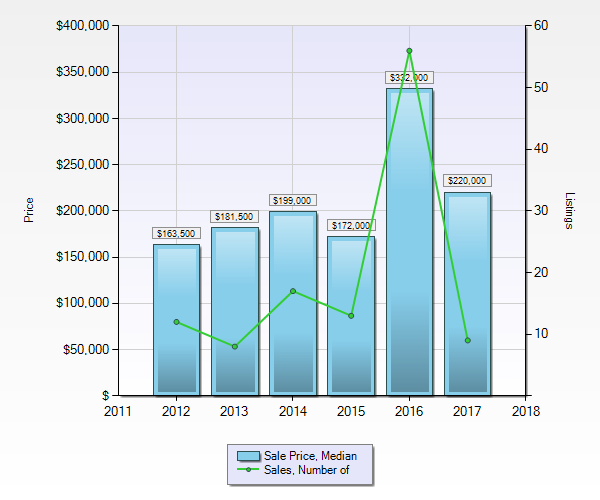 Vacant Land in Pemberton - Median Sales Price
