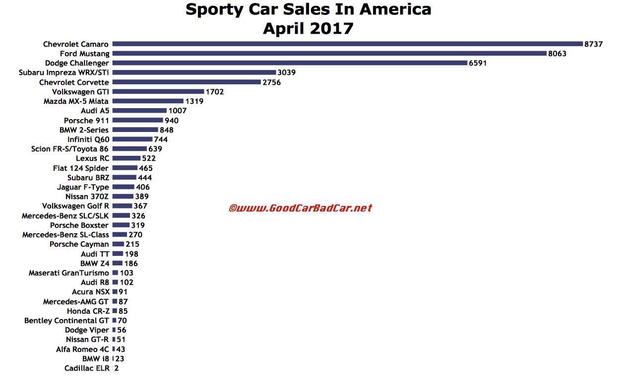 Sporty Car Sales In America – April 2017 | GCBC