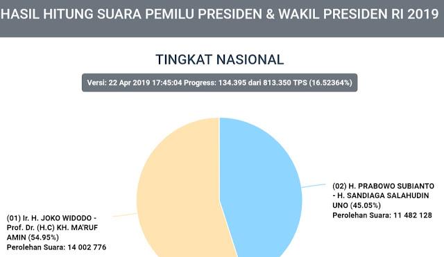 UPDATE Real Count KPU Suara 16,5 Persen, Jokowi : 54,95 Persen, Prabowo : 45,05 Persen
