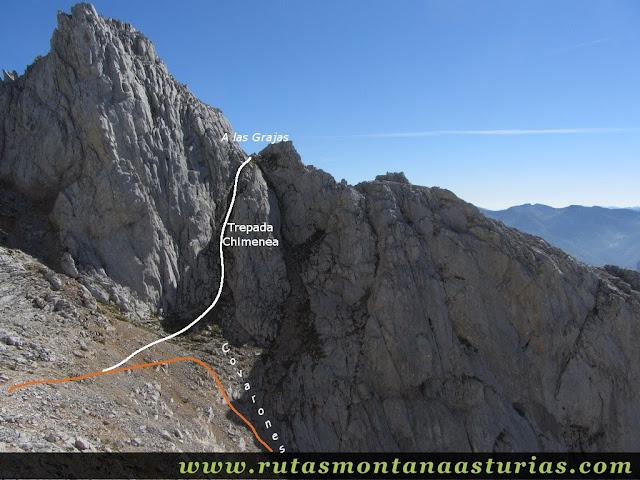 Ruta Canal Grajas y Covarones Cortes: Desvío para Covarones