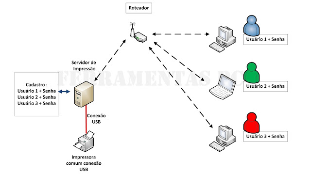 trocar impressora wireless