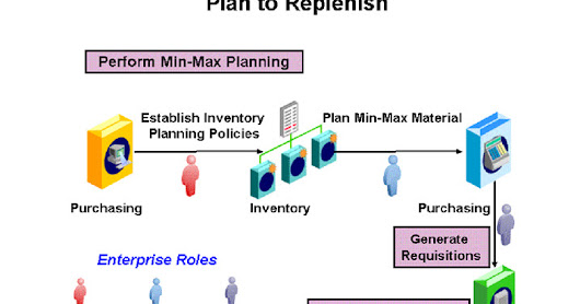 Oracle Applications : Plan to Replenish flow