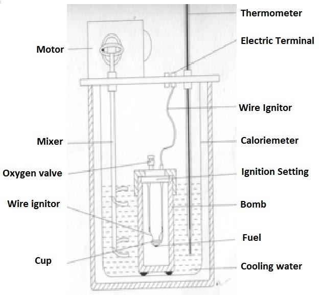 Steam Boiler: Fuel Heating Value