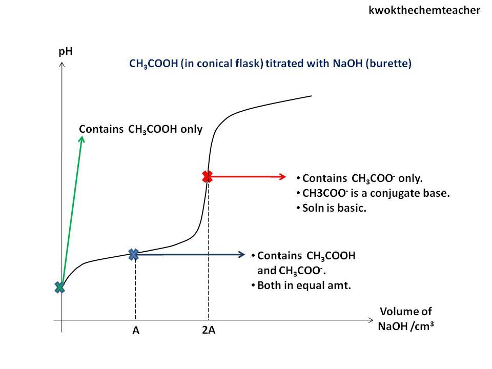 KWOK The Chem Teacher: ionic equilibrium titration curves
