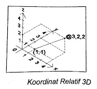 Sistem Koordinat Relatif