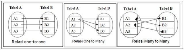 Ragam Relasi antar Entitas