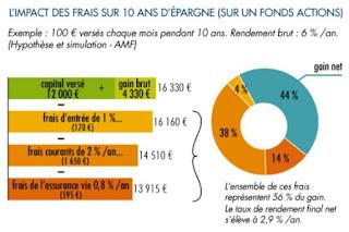 Exemple de l'impact des frais sur 10 ans d'épargne