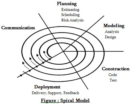 Describe the spiral model.