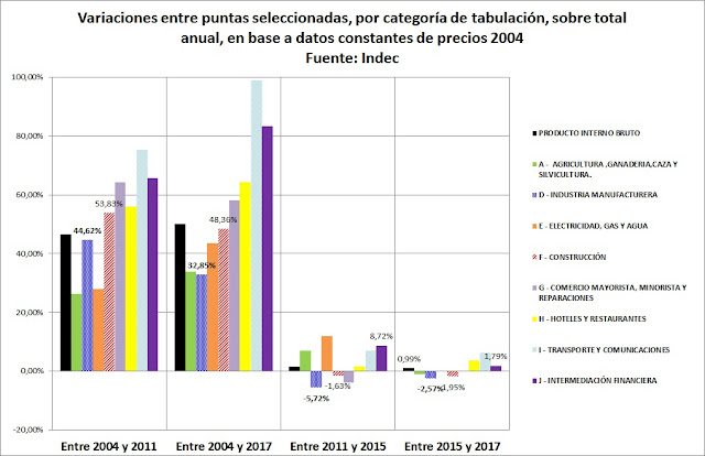 Sobre el cambio estructural que opera Macri en la Argentina