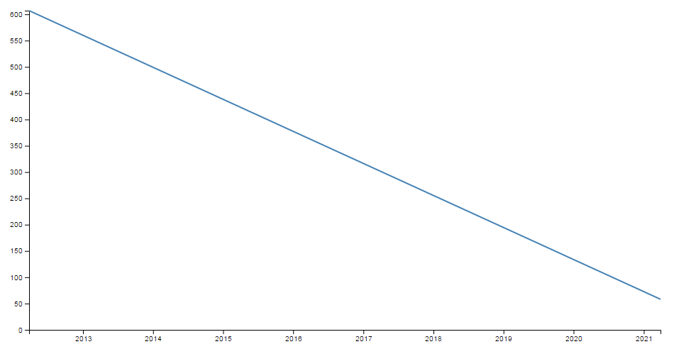 D3.js Tips and Tricks: Create a simple line graph using d3