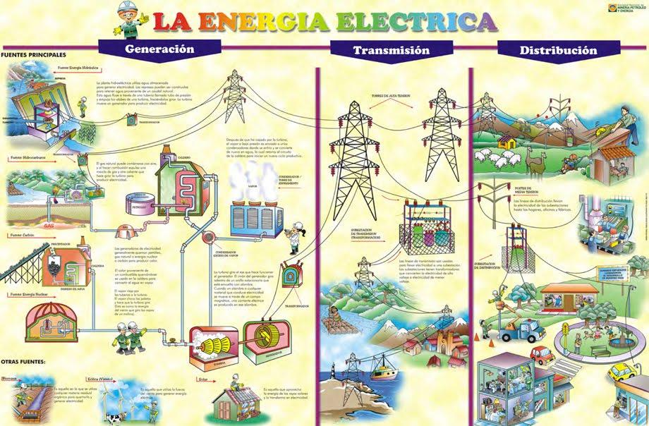 C.N. COLENOTICIAS TV.: LA ELECTRICIDAD
