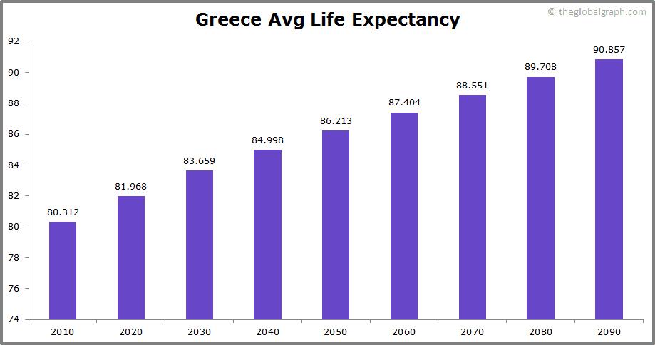 Greece  Avg Life Expectancy