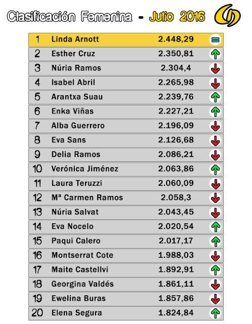 Clasificación Femenina - Championchip Julio 2016
