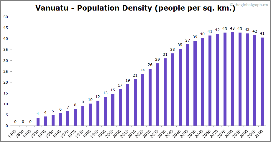 Vanuatu  Population Density (people per sq. km.)
