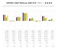 SPDR S&P MidCap 400 ETF (MDY)