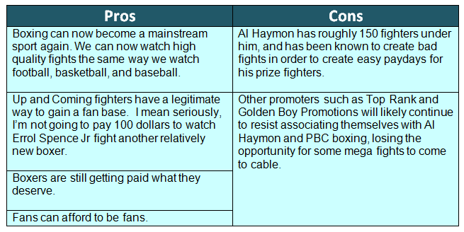 Here S A Chart About The Pros And Cons Of Pbc