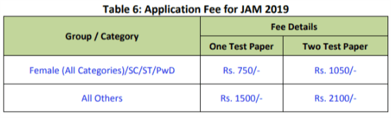 Application Fees