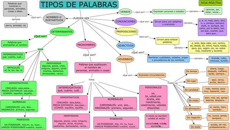 Blog Informática Categorías Gramaticales