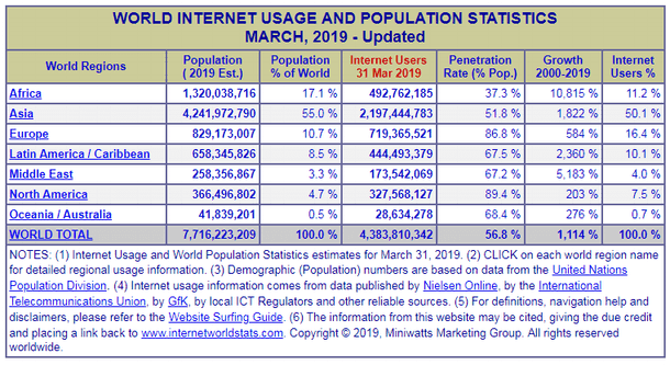 World Internet Usage and Population Statistics March 2019