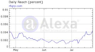 график популярности Alexa