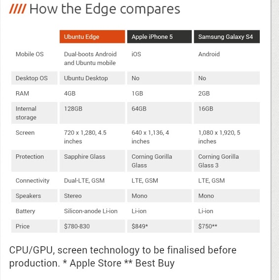 compares-iphone5-ubuntu-edge-samsung-galaxy-s4
