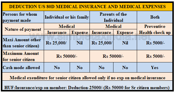 Insurance Deductible Nil