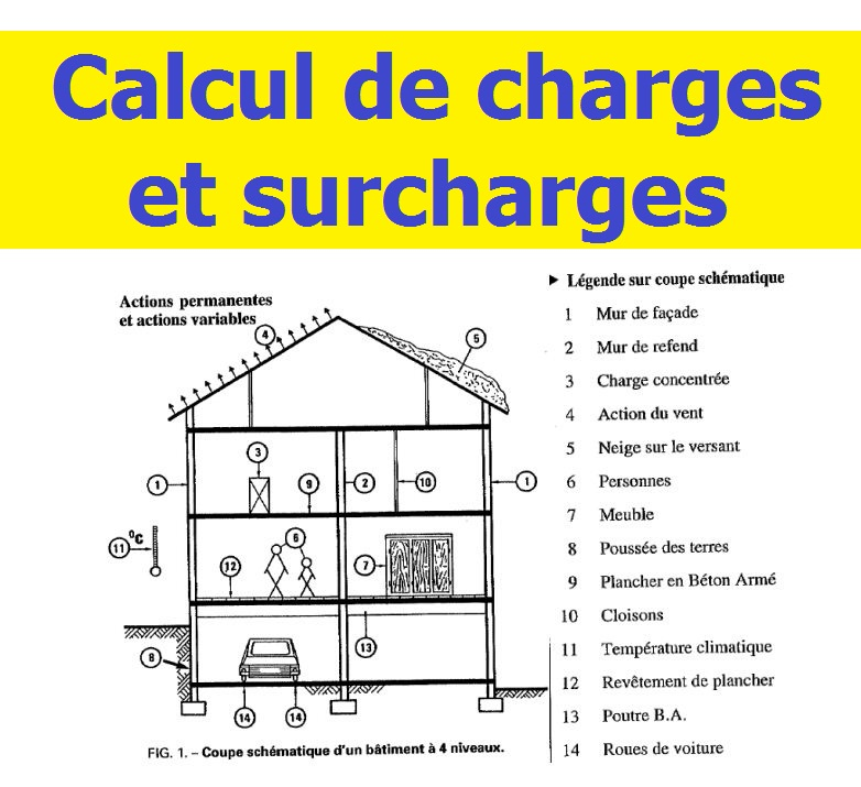 calcul de charges et surcharges en g nie civil cours g nie civil outils livres exercices. Black Bedroom Furniture Sets. Home Design Ideas