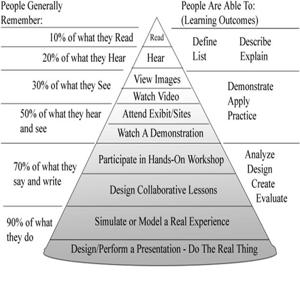 Klasifikasi Media Pembelajaran