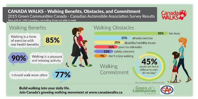 Walking, Infographic, Canada WALKS