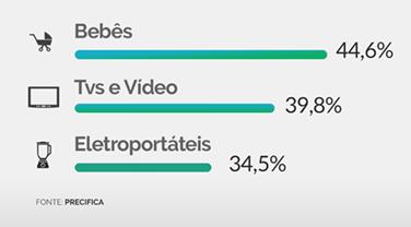 Marketplace se consolida no Brasil e registra crescimento de 24% nos últimos quatro meses