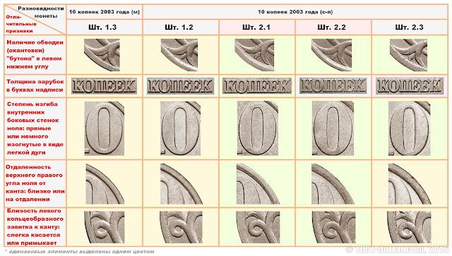 Разновидности 10 копеек 2003 года