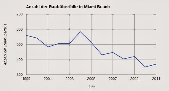 Kriminalitätsstatistik Anzahl der Raubüberfälle in Miami Beach