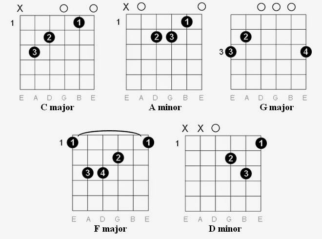 Easy Guitar Tabs: Easy Guitar Tabs: Dire Straits