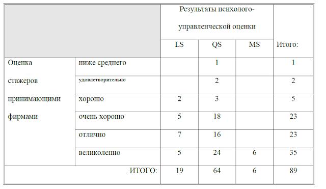 О валидности (точнее, невалидности) центров оценки