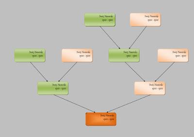 graficzny przykład jak zrobić wzory drzew genealogicznych